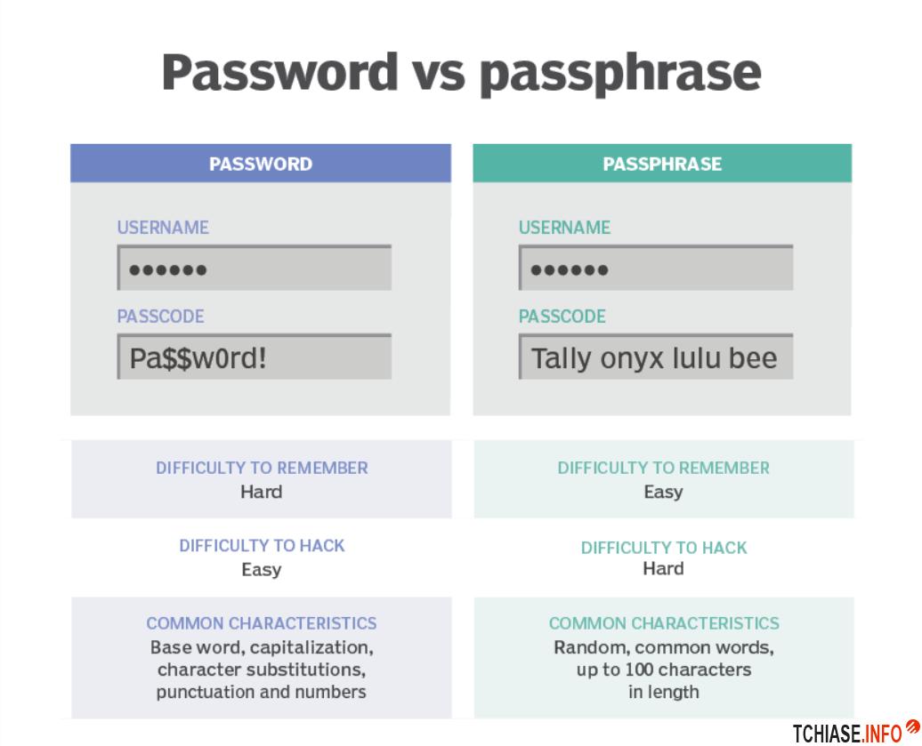 Password vs Passphrase